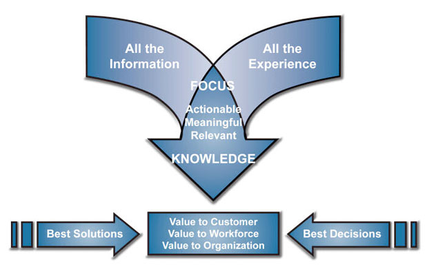 Definition of Knowledge - knowledge definition